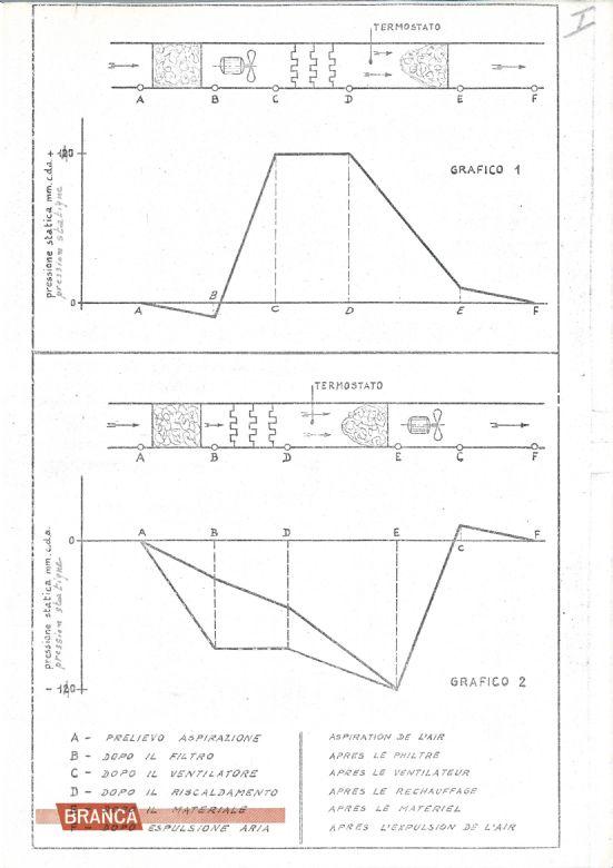 Oven-drying-method-Branca-Regain-Tester